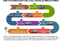 gms-hydrogen-fuel-cell-vehicle-milestones_100432107_l
