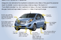 The 2014 Chevrolet Spark EV, unveiled at the 2012 Los Angles Auto Show, gives EV drivers the high tech infotainment they want - and need - to get the most out of their EV experience. (U.S. infographic)