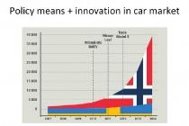 electric-car-sales-in-norway-2007-2014_100521209_l