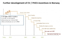 how-norway-plans-to-dial-back-its-electric-car-incentives_100521210_l