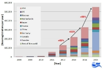 worldwide-new-registrations-of-electric-cars-from-2008-to-2015-graph-zsw