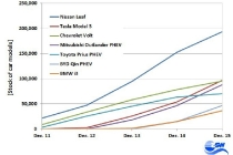 worldwide-stock-of-car-models-from-2011-to-2015-top-7-graph-zsw