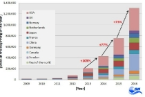 worldwide-stock-of-electric-cars-from-2009-to-2016-graph-zsw
