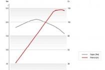 curva-coppia-e-potenza