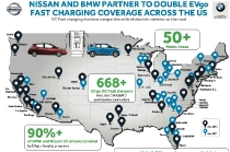 INFOGRAPHIC: Nissan and BMW partner once again to expand DC Fast Charger access across the U.S. to benefit EV drivers