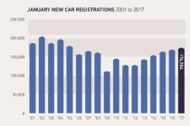 january-new-car-registrations-2001-2017