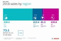 bo-cccm-027_fireside_chat_infographics_salesregions_press_20170124_en2_mid