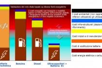 costi_energetici_trasporto-e-mobilita