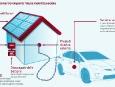 smart_grid_toyota