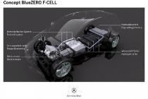 Concept BlueZero