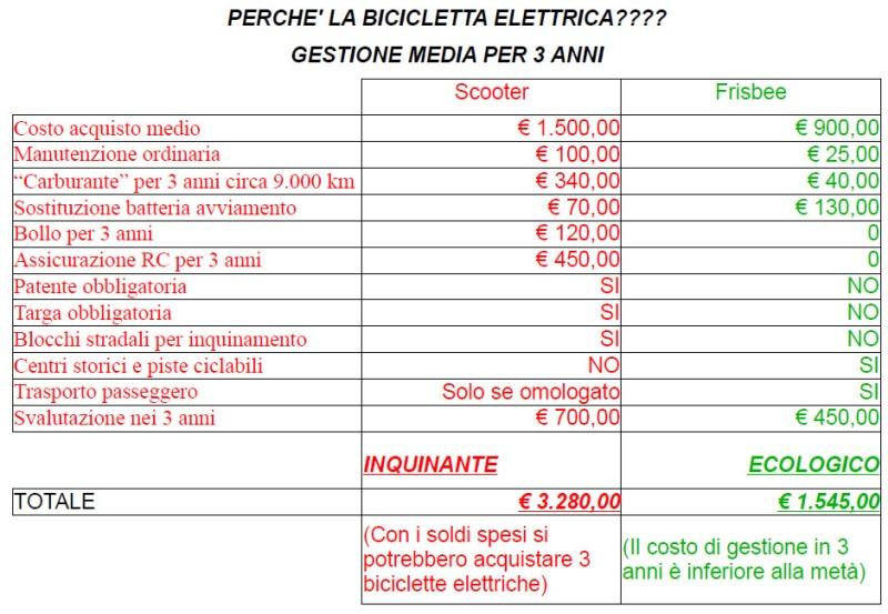 tecnosystem_spese_biciclette_elettriche