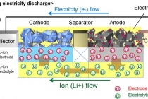 structure-and-principles-of-an-automotive-lithium-ion-battery-toyota_100583654_m