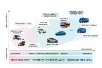 roadmap_mobilita-toyota