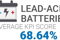 lead-acid-batteries-score