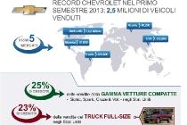 chevrolet_global_sales