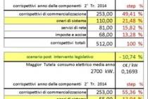 enegia_spending_review_delle_componenti