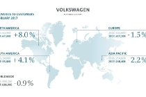 volkswagen-group-delivers-in-february