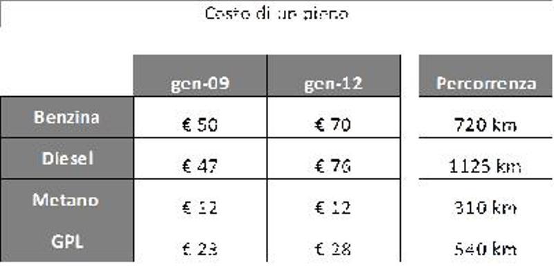 Calcolo costo carburante viaggio specchio dell 39 anima di - Costo di una donazione di un immobile ...