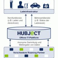 hubject GmbH: il sistema unico di ricarica tedesco