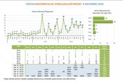 anac_cile_vendite_electric_motor_news_04