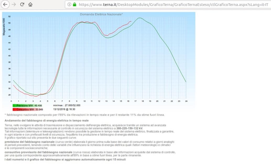 simone_energia_grafica