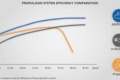 deepspeed_grafico_efficienza_electric_motor_news_04