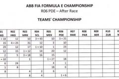 Campionato Team