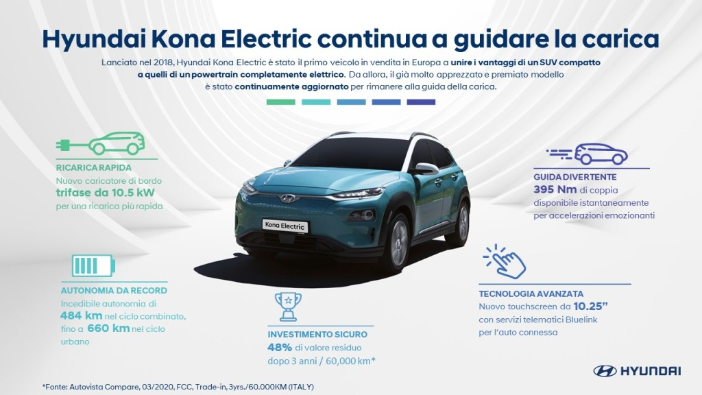 Infografica_Hyundai_Kona-Electric