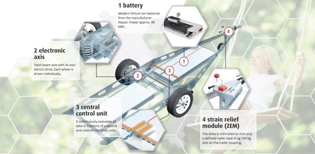 dethleffs_e_home_coco_electric_motor_news_02