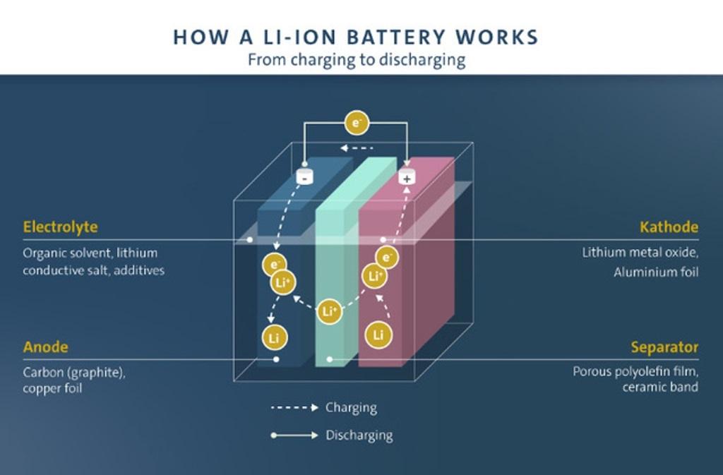 futurobatteriecellelitio