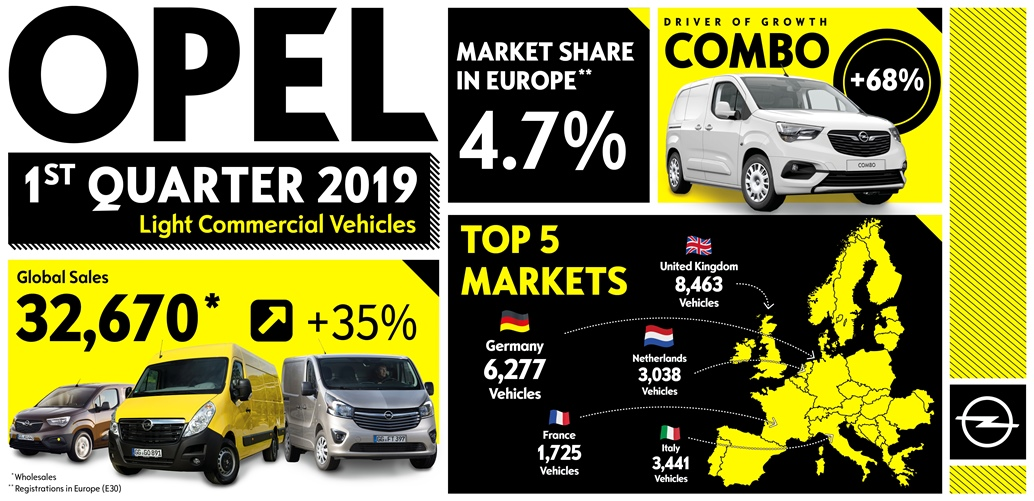 opel_infografic_light_commercial_vehicles
