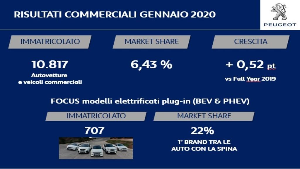 peugeot_partenza_2020_mercato_italiano_electric_motor_news_02
