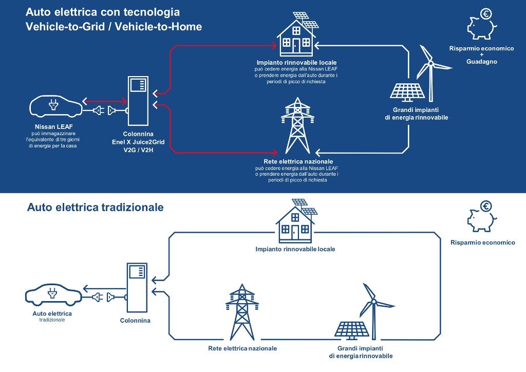 infografica-auto-elettrica-con-v2g
