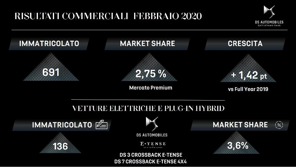 DS-Automobiles-Febbraio-2020