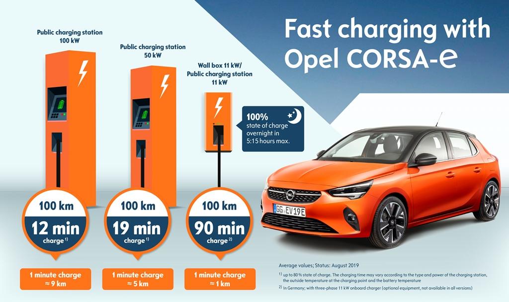 opel_corsa-e_charging_electric_motor_news_07