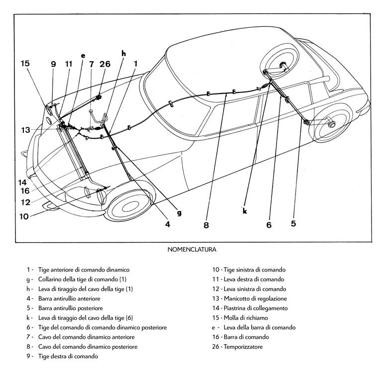 Il sistema di fari basculanti a comando dinamico in funzione delle oscillazioni della scocca