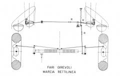Il sistema di fari a comando direzionale, schema in marcia rettilinea