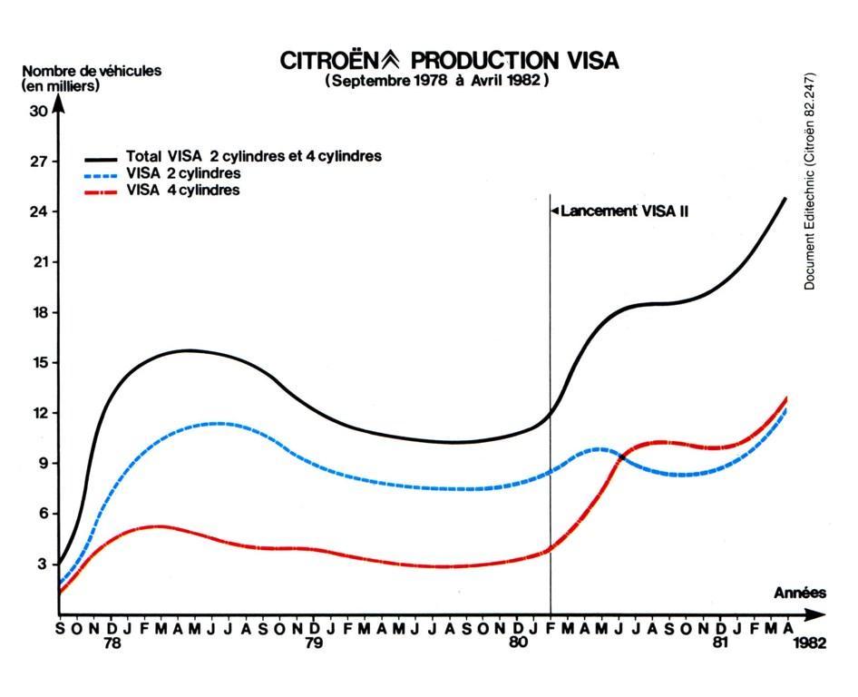 DC68pag09 grafico produzione Visa da settembre 78 ad aprile 82