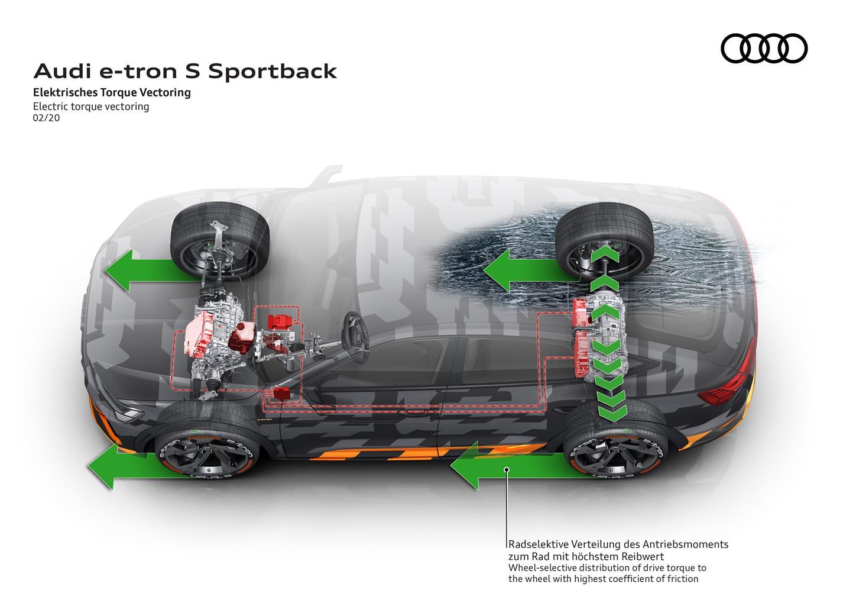 media-Audi-electric-torque-vectoring_008