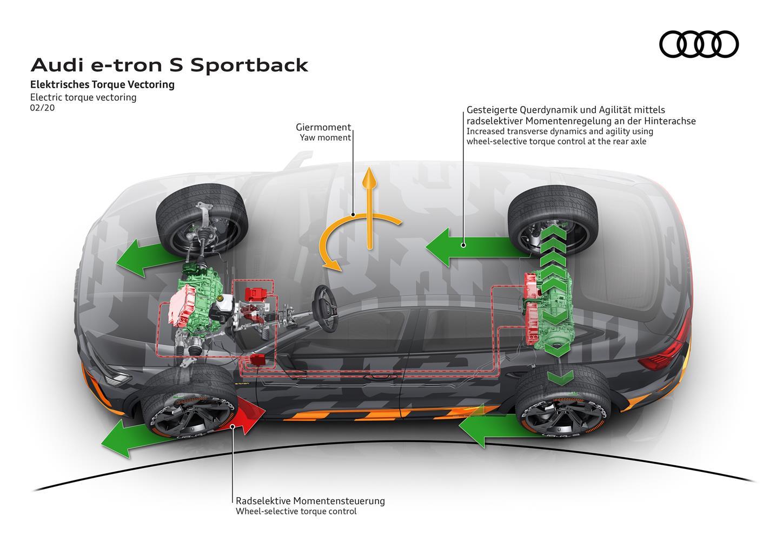 media-Audi-electric-torque-vectoring_009