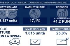 Groupe-PSA-Italia-cresce-e-conferma-la-leadership-nel-mercato-delle-vetture-ÔÇ£con-la-spinaÔÇØ-
