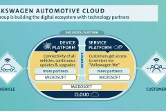 Volkswagen will build all in-car services for vehicles of the core Volkswagen brand as well as the Group-wide cloud-based platform (also known as One Digital Platform, ODP) on Microsoft technology.