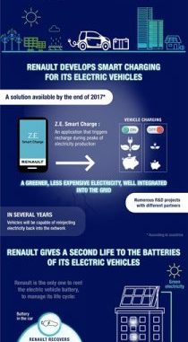 electric mobility groupe renault
