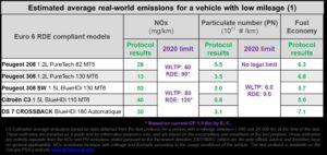 Gruppo PSA emissioni