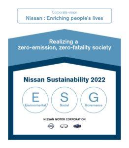 Nissan Sustaninability Report 2022