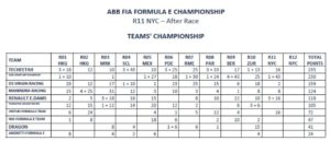 Campionato squadre New York ePrix Gara 1