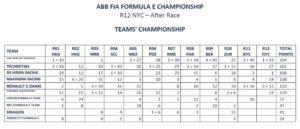 Formula E Classifica New York Gara 2