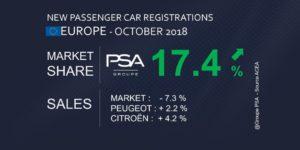 Groupe PSA mercato ottobre 2018