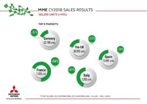risultati commerciali 2018 di Mitsubishi Motors Europe