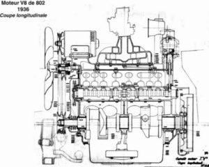 Motore V8 della Peugeot 802
